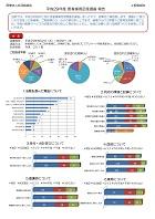 平成29年度患者様満足度調査報告(外来)